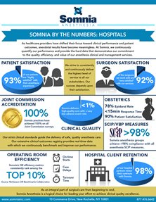 WImage_Somnia-by-the-Numbers_Hospitals